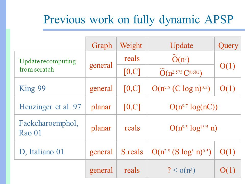 Previous work on fully dynamic APSP generalreals? < o(n 3 )O(1) QueryUpdateGraphWeight Update recomputing from scratch general reals O(1) O(n 3 ) ~ O(