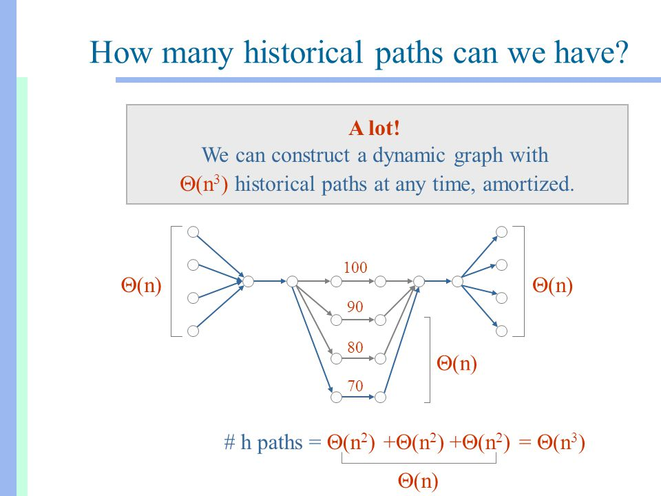  (n) 100 How many historical paths can we have? A lot! We can construct a dynamic graph with  (n 3 ) historical paths at any time, amortized. 100 90