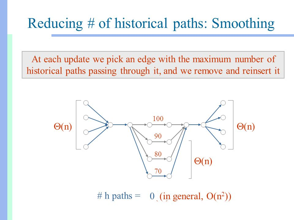 Reducing # of historical paths: Smoothing At each update we pick an edge with the maximum number of historical paths passing through it, and we remove and reinsert it  (n) 100 # h paths = 100 90  (n 2 ) 90 100 90  (n 2 ) 100 90 80 100 80 100 90 80  (n 2 ) 100 90 80 70 100 90 70 100 90 80 70 0 (in general, O(n 2 ))