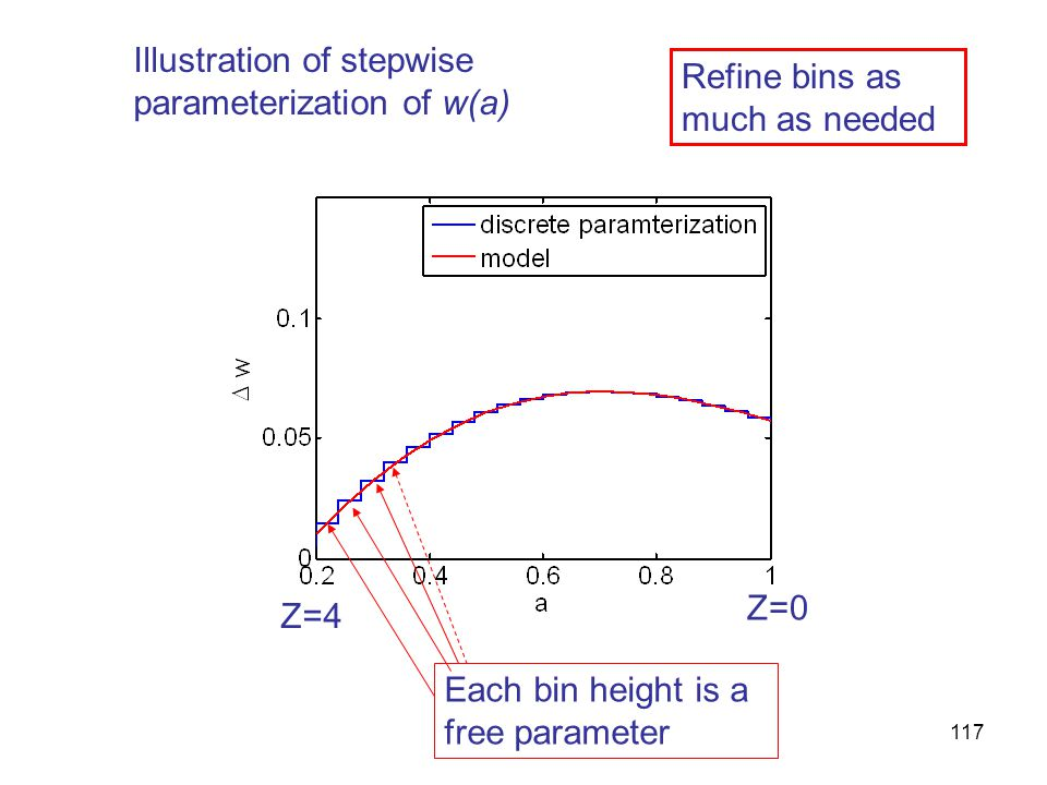 117 Each bin height is a free parameter Refine bins as much as needed Z=4 Z=0 Illustration of stepwise parameterization of w(a)