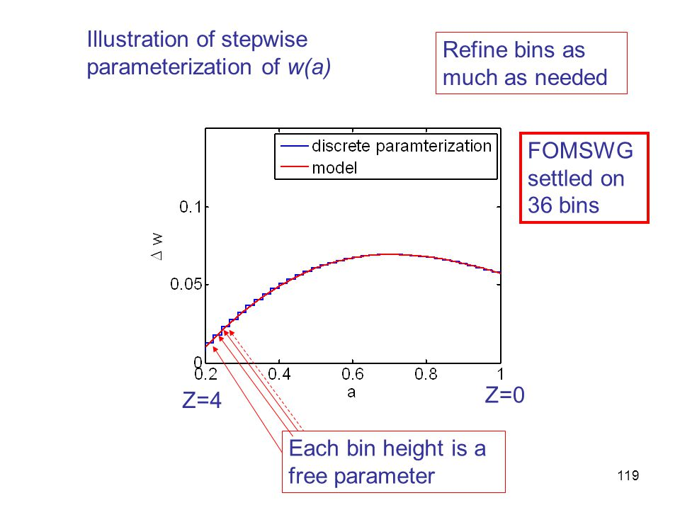 119 Each bin height is a free parameter Refine bins as much as needed FOMSWG settled on 36 bins Illustration of stepwise parameterization of w(a) Z=4 Z=0