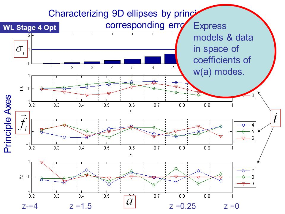 Principle Axes Characterizing 9D ellipses by principle axes and corresponding errors WL Stage 4 Opt z-=4z =1.5z =0.25z =0 Express models & data in space of coefficients of w(a) modes.