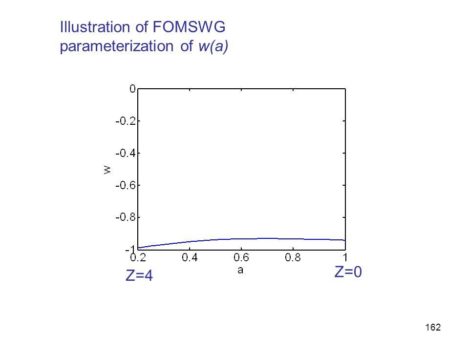162 Illustration of FOMSWG parameterization of w(a) Z=4 Z=0