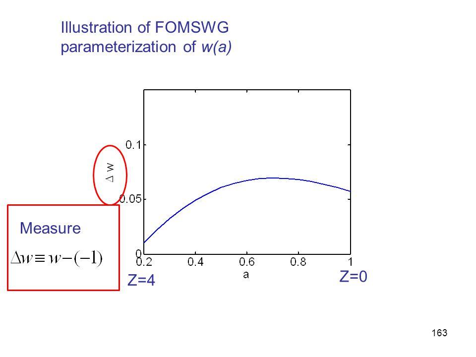 163 Illustration of FOMSWG parameterization of w(a) Measure Z=4 Z=0
