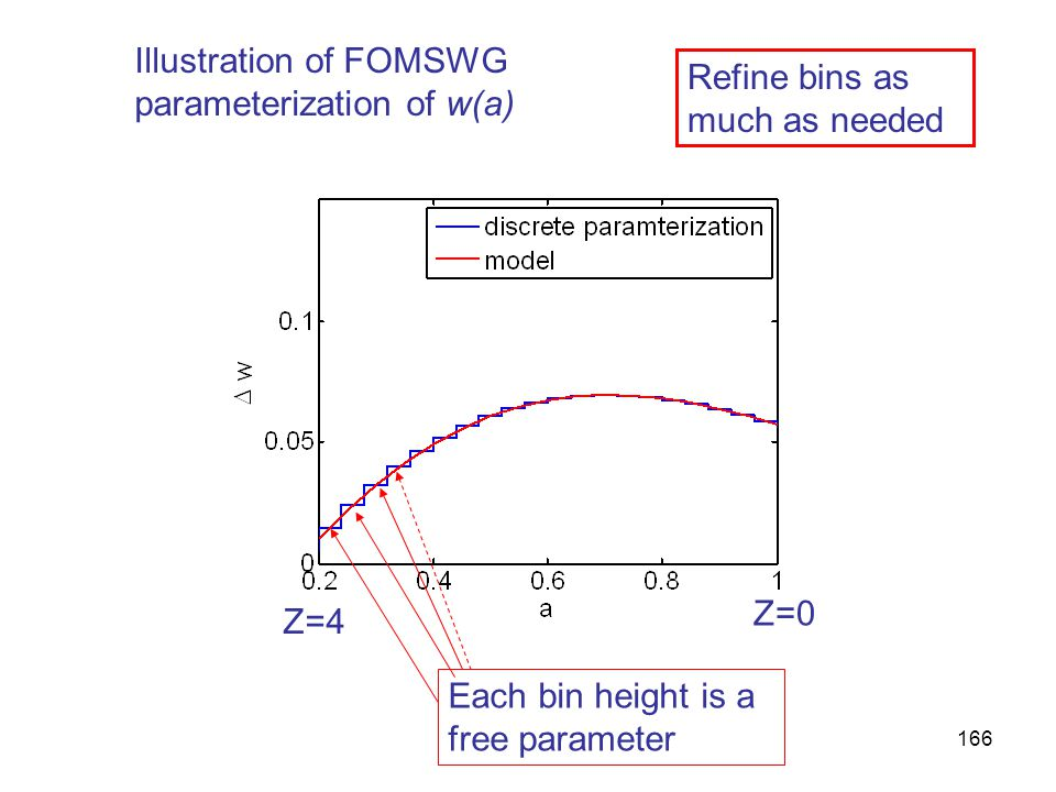 166 Illustration of FOMSWG parameterization of w(a) Each bin height is a free parameter Refine bins as much as needed Z=4 Z=0