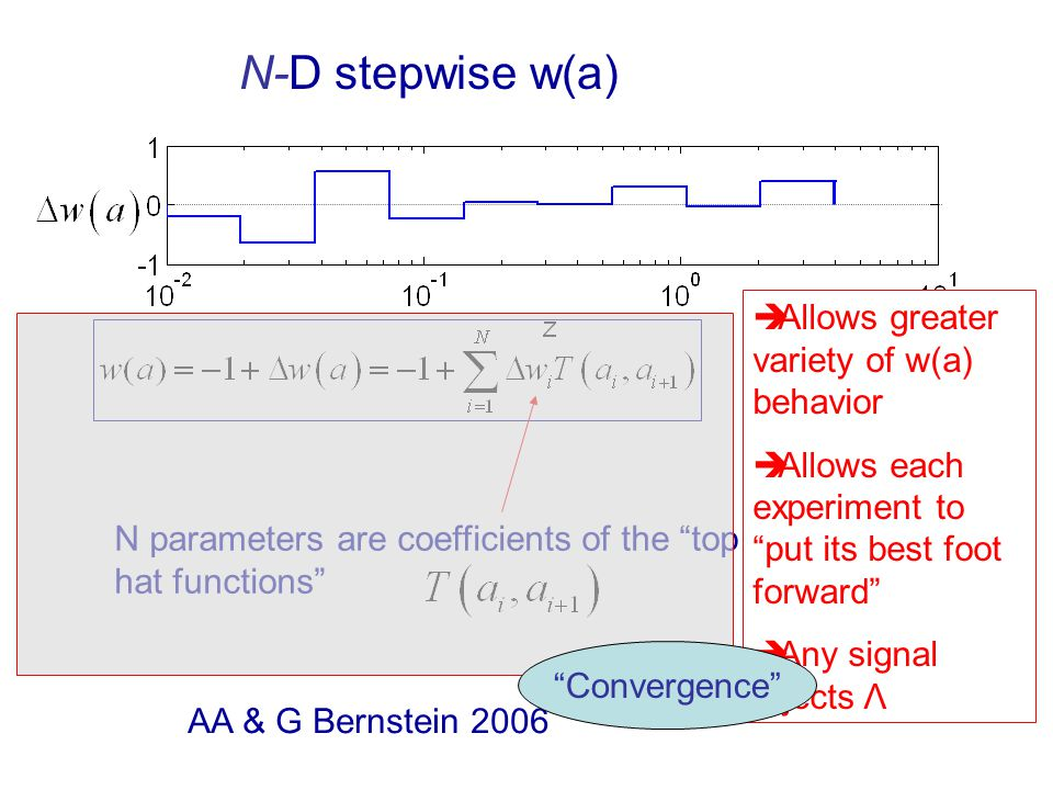 AA & G Bernstein 2006 N parameters are coefficients of the top hat functions  Allows greater variety of w(a) behavior  Allows each experiment to put its best foot forward  Any signal rejects Λ N-D stepwise w(a) Convergence