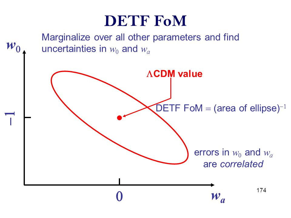 174 DETF FoM Marginalize over all other parameters and find uncertainties in w  and w a ww wawa   DETF FoM  (area of ellipse)   CDM value errors in w  and w a are correlated