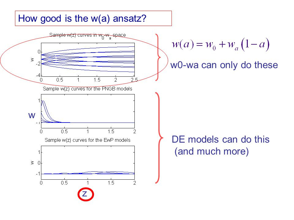 w0-wa can only do these DE models can do this (and much more) w z How good is the w(a) ansatz?