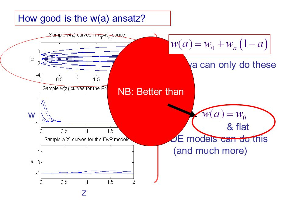 w0-wa can only do these DE models can do this (and much more) w z How good is the w(a) ansatz? NB: Better than & flat
