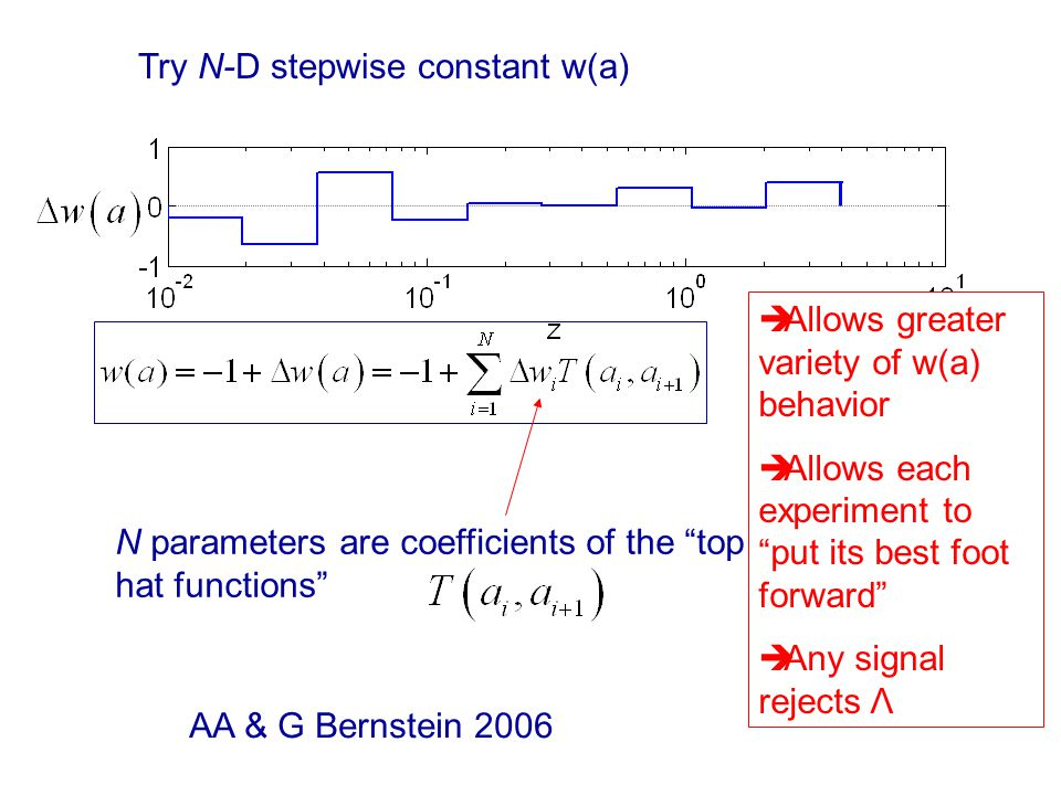 Try N-D stepwise constant w(a) AA & G Bernstein 2006 N parameters are coefficients of the top hat functions  Allows greater variety of w(a) behavior  Allows each experiment to put its best foot forward  Any signal rejects Λ