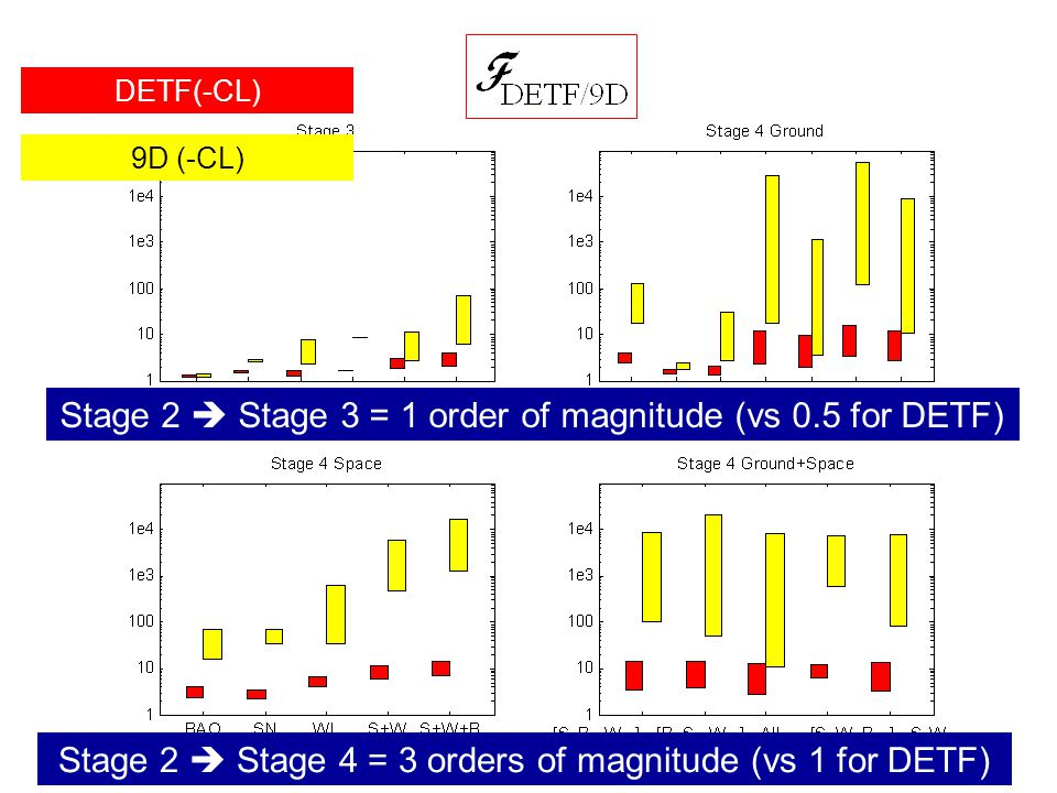 DETF(-CL) 9D (-CL) Stage 2  Stage 4 = 3 orders of magnitude (vs 1 for DETF) Stage 2  Stage 3 = 1 order of magnitude (vs 0.5 for DETF)