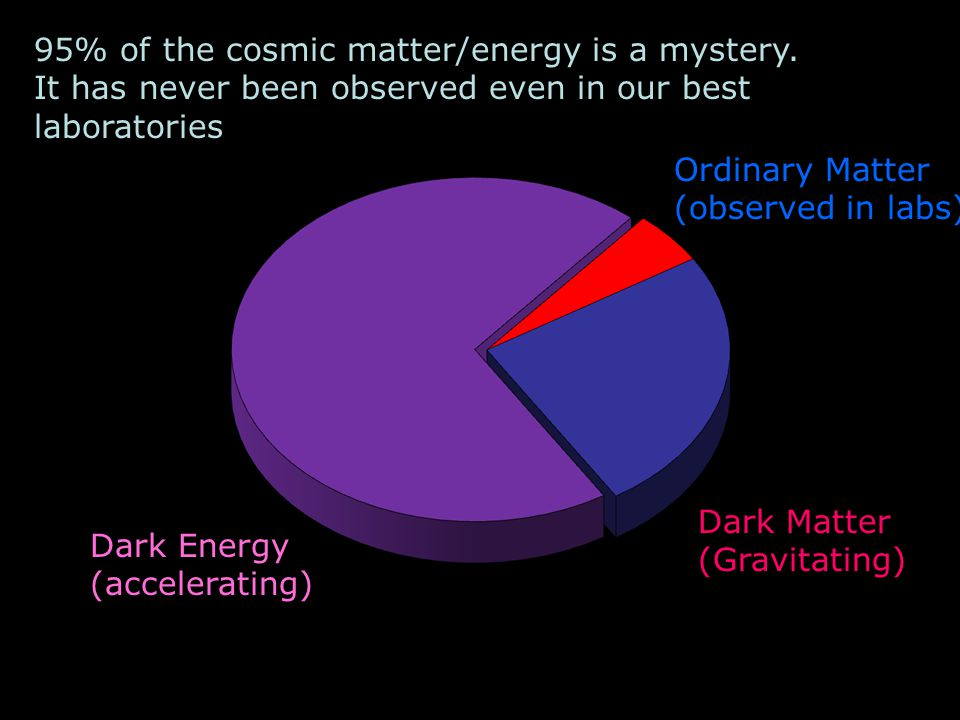 Dark Energy (accelerating) Dark Matter (Gravitating) Ordinary Matter (observed in labs) 95% of the cosmic matter/energy is a mystery.