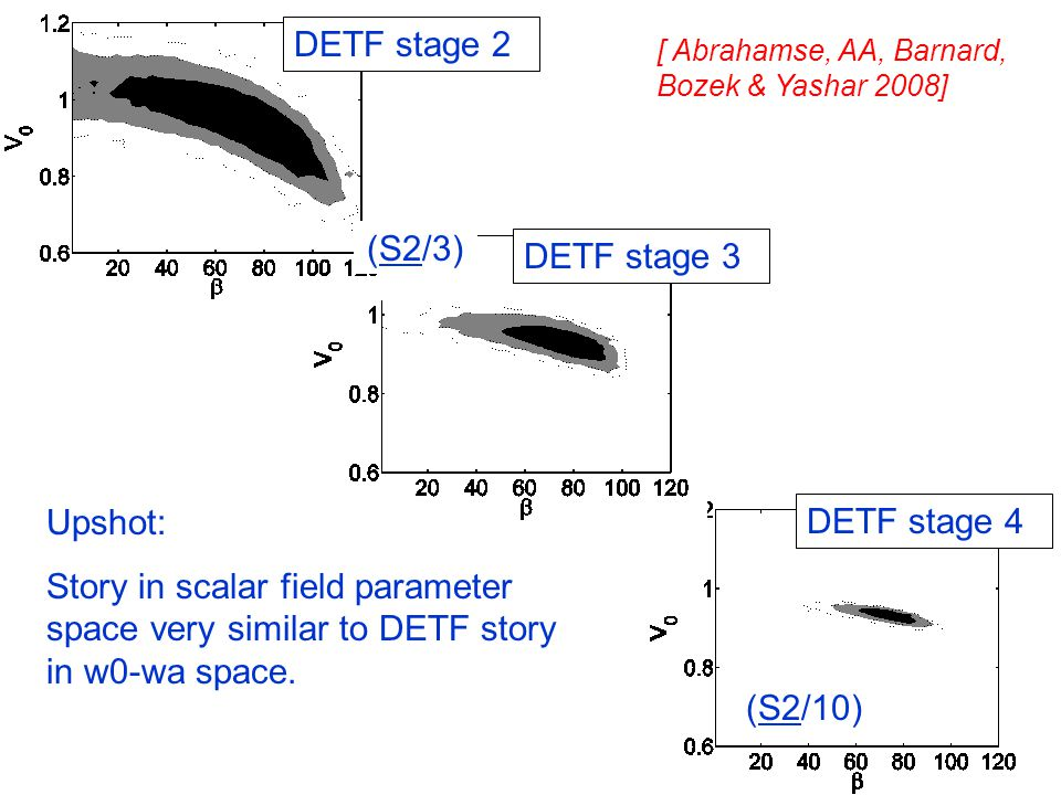 DETF stage 2 DETF stage 3 DETF stage 4 (S2/3) (S2/10) Upshot: Story in scalar field parameter space very similar to DETF story in w0-wa space. [ Abrah