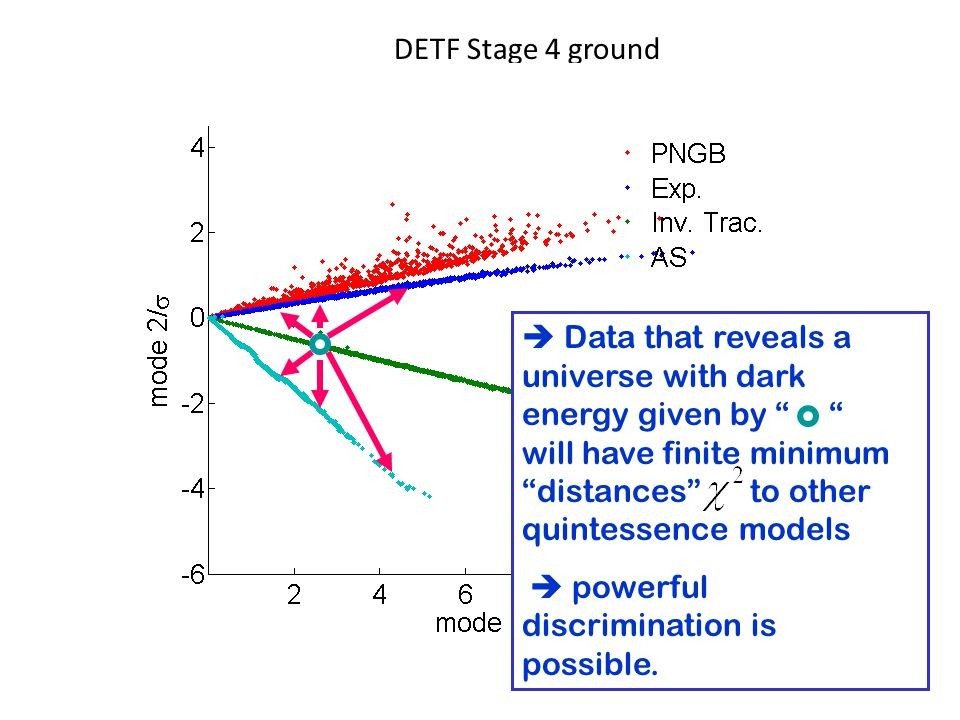 DETF Stage 4 ground  Data that reveals a universe with dark energy given by will have finite minimum distances to other quintessence models  powerful discrimination is possible.