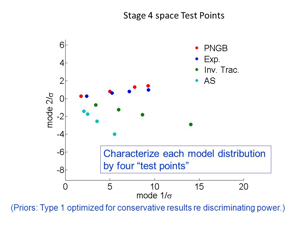 Stage 4 space Test Points Characterize each model distribution by four test points (Priors: Type 1 optimized for conservative results re discriminating power.)