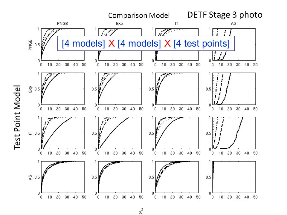 DETF Stage 3 photo Test Point Model Comparison Model [4 models] X [4 models] X [4 test points]