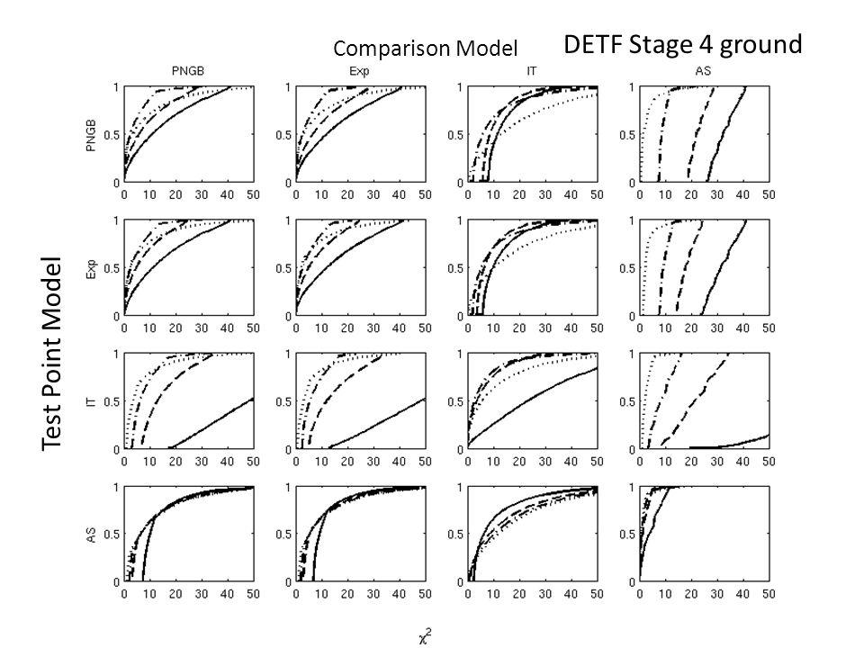 DETF Stage 4 ground Test Point Model Comparison Model