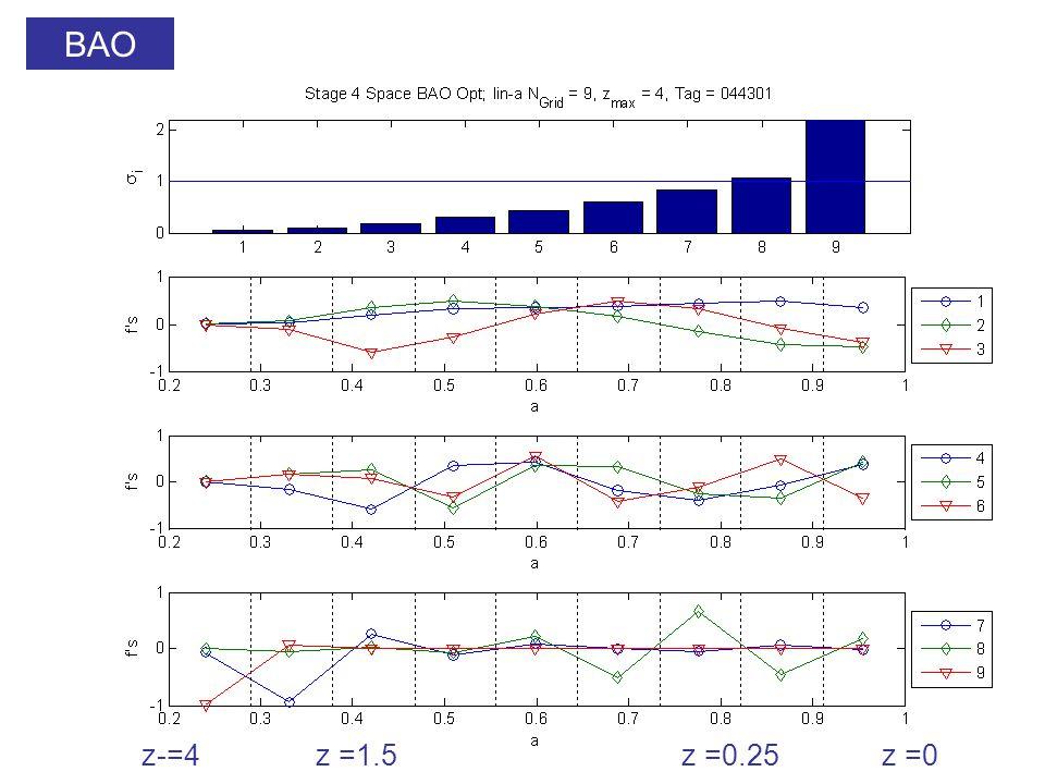 BAO z-=4z =1.5z =0.25z =0