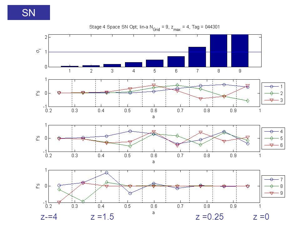 SN z-=4z =1.5z =0.25z =0