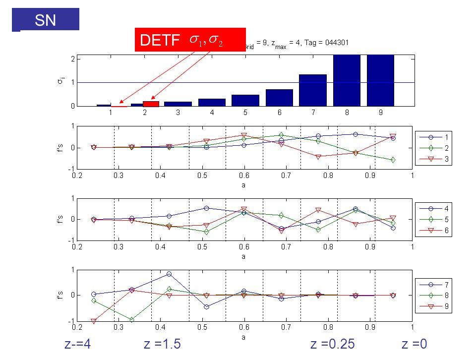 SN DETF z-=4z =1.5z =0.25z =0