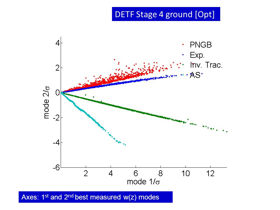DETF Stage 4 ground [Opt] Axes: 1 st and 2 nd best measured w(z) modes