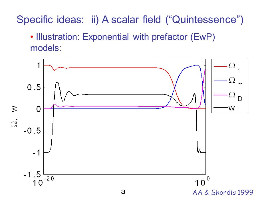 """Specific ideas: ii) A scalar field (""""Quintessence"""") Illustration: Exponential with prefactor (EwP) models: AA & Skordis 1999"""