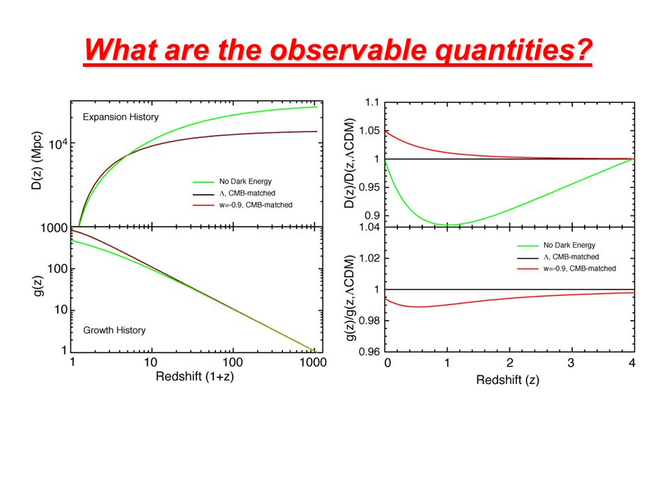 What are the observable quantities? Future dark-energy experiments will require percent-level precision on the primary observables D(z) and g(z).