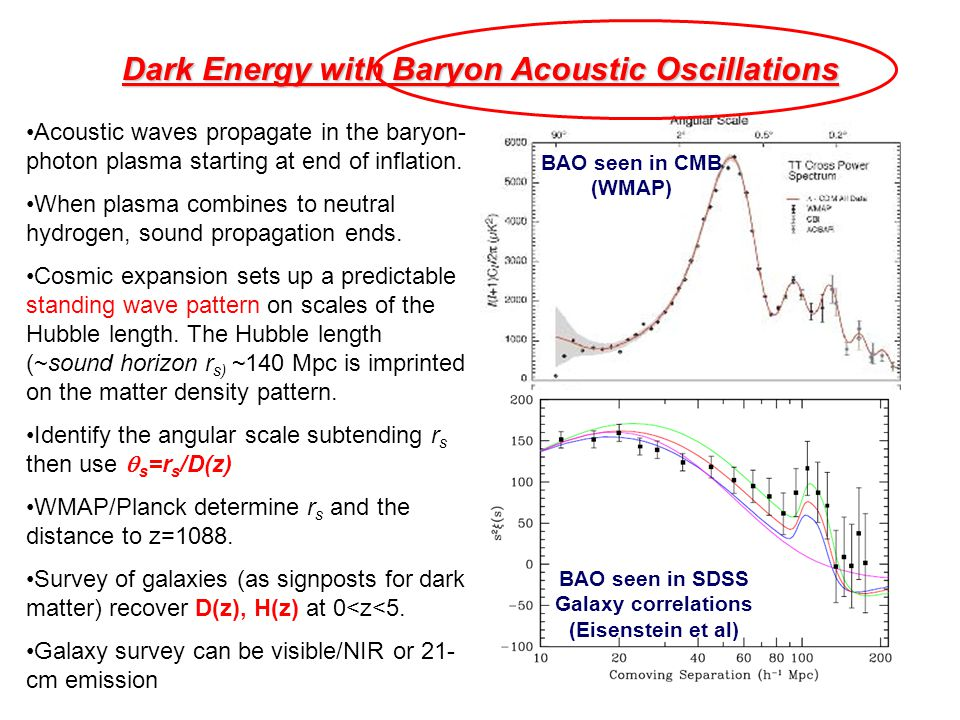 Dark Energy with Baryon Acoustic Oscillations Acoustic waves propagate in the baryon- photon plasma starting at end of inflation. When plasma combines