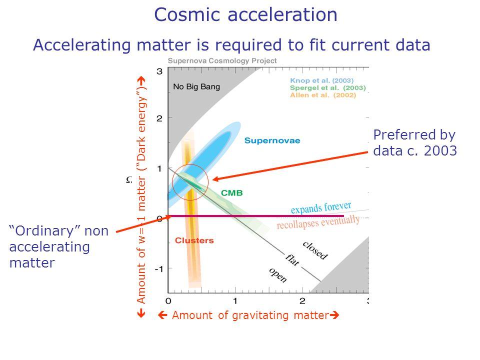 "Supernova Preferred by data c. 2003  Amount of gravitating matter   Amount of w=-1 matter (""Dark energy"")  ""Ordinary"" non accelerating matter Cosm"