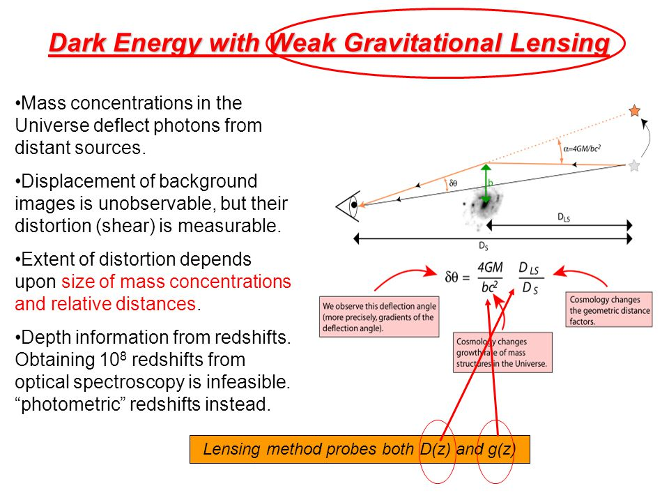 Dark Energy with Weak Gravitational Lensing Mass concentrations in the Universe deflect photons from distant sources. Displacement of background image