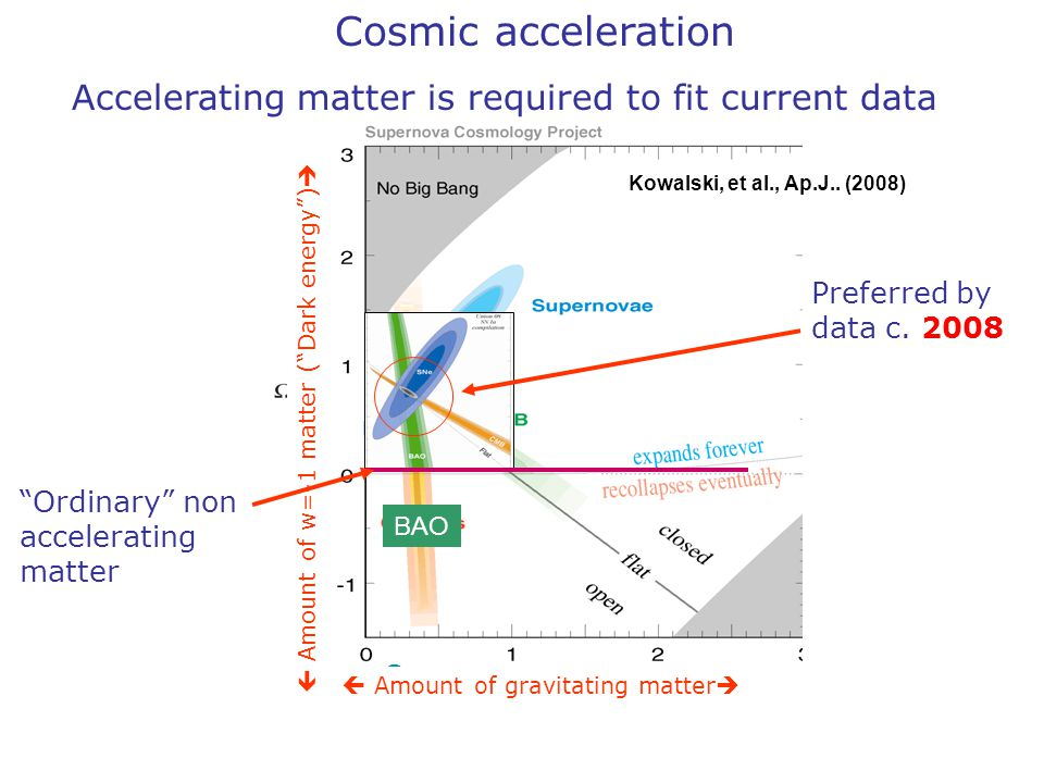 Cosmic acceleration Accelerating matter is required to fit current data Supernova  Amount of w=-1 matter ( Dark energy )  Ordinary non accelerating matter Preferred by data c.