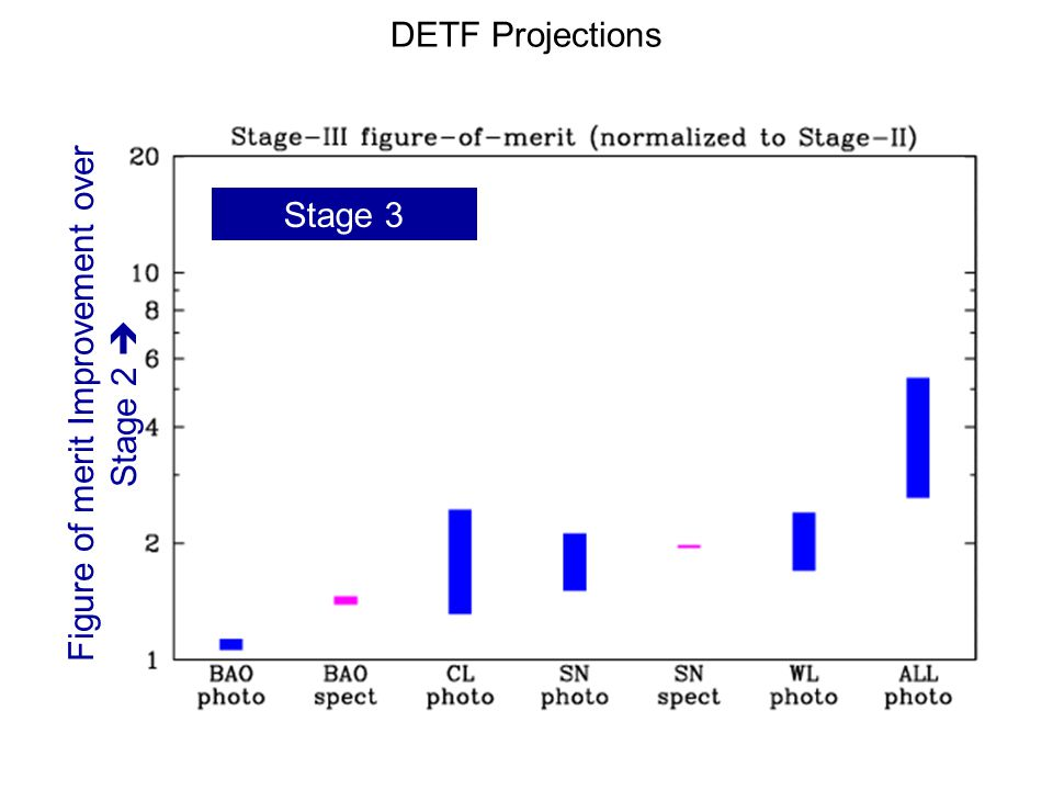DETF Projections Stage 3 Figure of merit Improvement over Stage 2 