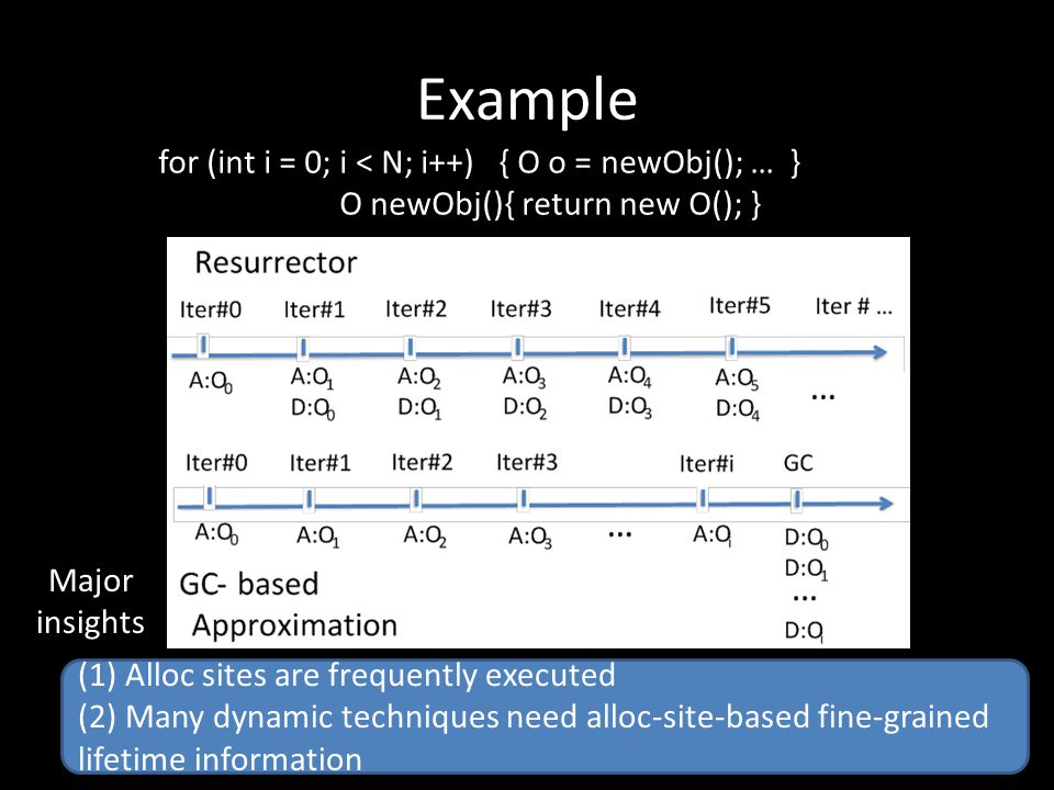 Example for (int i = 0; i < N; i++) { O o = newObj(); … } O newObj(){ return new O(); }= new O();…} (1) Alloc sites are frequently executed (2) Many dynamic techniques need alloc-site-based fine-grained lifetime information Major insights