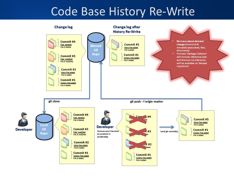 Code Base History Re-Write Blessed Git Repo Local Git Repo git clone Developer Developer Commit #1 Initially files added File A added Commit #2 More f