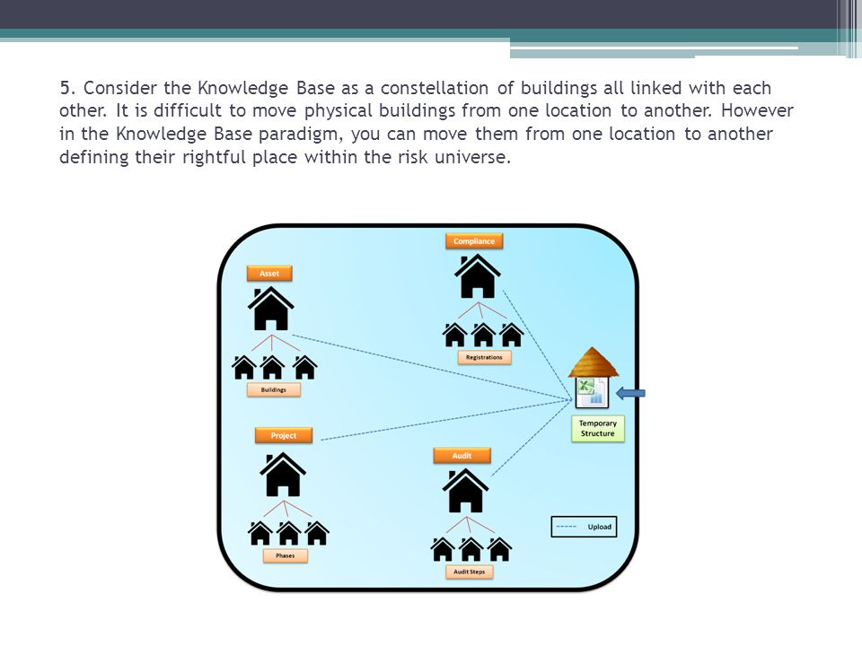 5. Consider the Knowledge Base as a constellation of buildings all linked with each other.