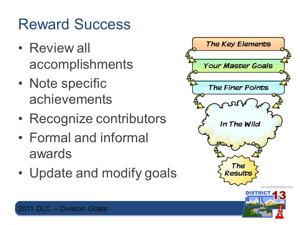 Reward Success Review all accomplishments Note specific achievements Recognize contributors Formal and informal awards Update and modify goals 2011 DLC – Division Goals