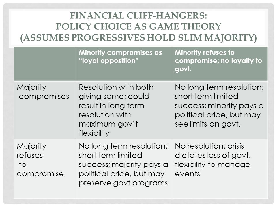 FINANCIAL CLIFF-HANGERS: POLICY CHOICE AS GAME THEORY (ASSUMES PROGRESSIVES HOLD SLIM MAJORITY) Minority compromises as loyal opposition Minority refuses to compromise; no loyalty to govt.