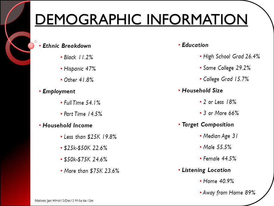 DEMOGRAPHIC INFORMATION Nielsen: Jan14/Hol13/Dec13 M-Su 6a-12m Ethnic Breakdown Black 11.2% Hispanic 47% Other 41.8% Employment Full Time 54.1% Part T