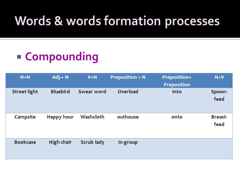  Compounding N+NAdj.+ NV+NPreposition + N Preposition+ Preposition N+V Street lightBluebirdSwear wordOverloadInto Spoon- feed CampsiteHappy hourWashc