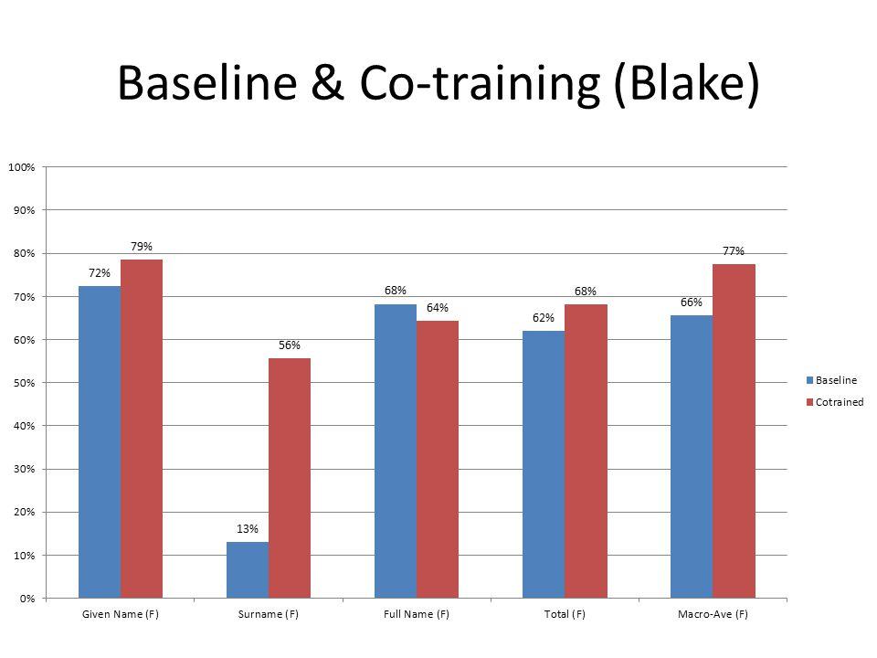 Baseline & Co-training (Blake)