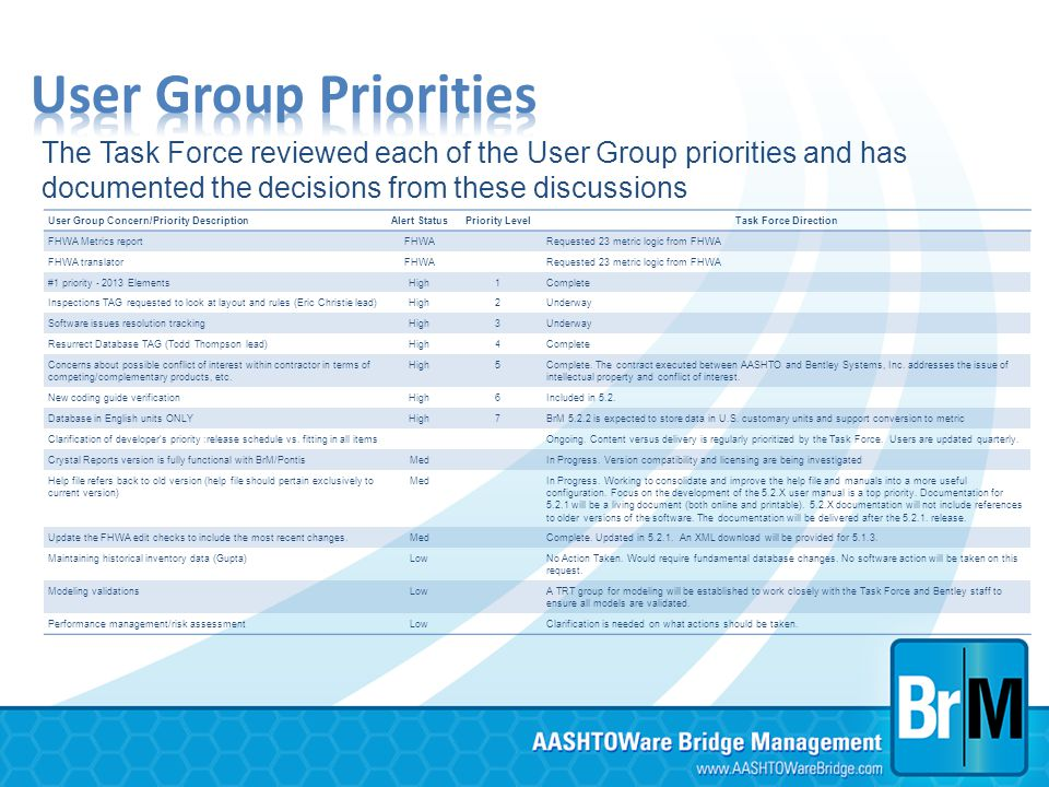 User Group Concern/Priority DescriptionAlert StatusPriority LevelTask Force Direction FHWA Metrics reportFHWA Requested 23 metric logic from FHWA FHWA
