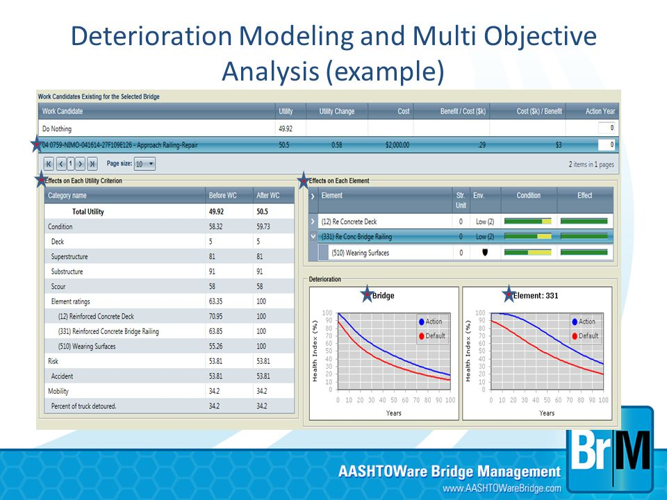 Deterioration Modeling and Multi Objective Analysis (example)