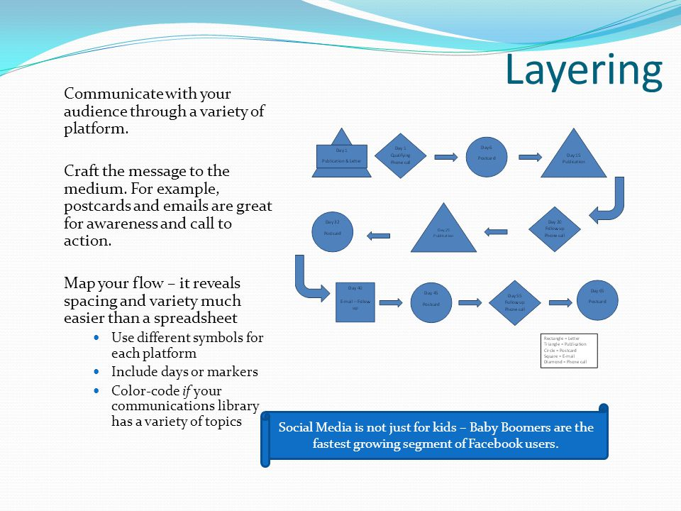 Layering Communicate with your audience through a variety of platform.