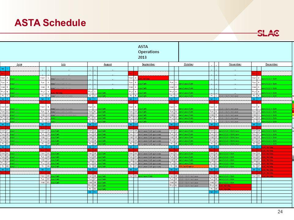 24 ASTA Schedule ASTA Operations 2013 JuneJulyAugustSeptemberOctober NovemberDecember Sat1 Sun2 1 1 Mon3 cryo/Laser Mon1 cryo/Laser/Cath FC mv Mon2 SL