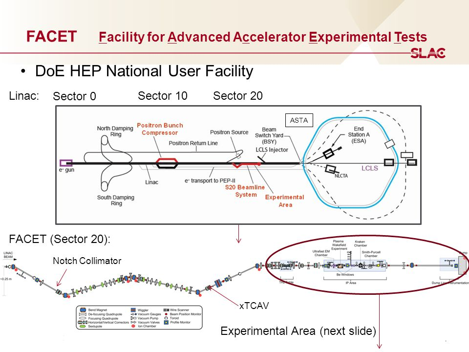 4 FACET Facility for Advanced Accelerator Experimental Tests Sector 0 Sector 10Sector 20Linac: FACET (Sector 20): Experimental Area (next slide) Notch Collimator xTCAV DoE HEP National User Facility ASTA