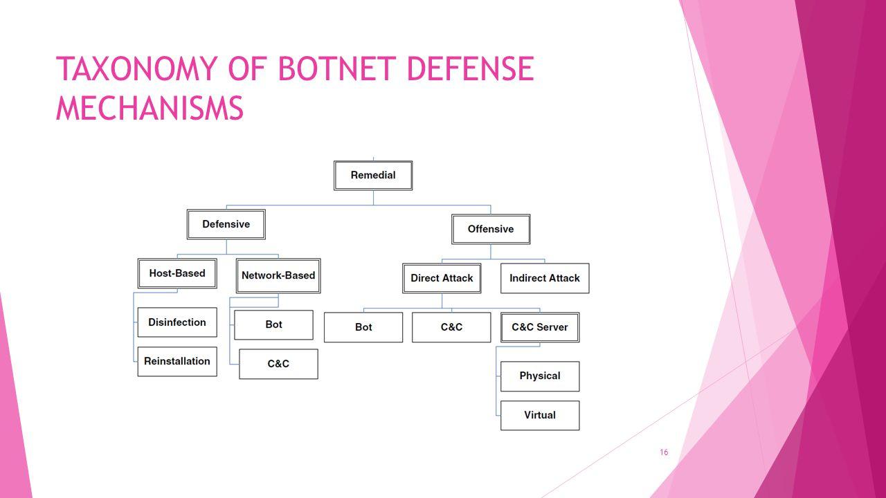 TAXONOMY OF BOTNET DEFENSE MECHANISMS 16