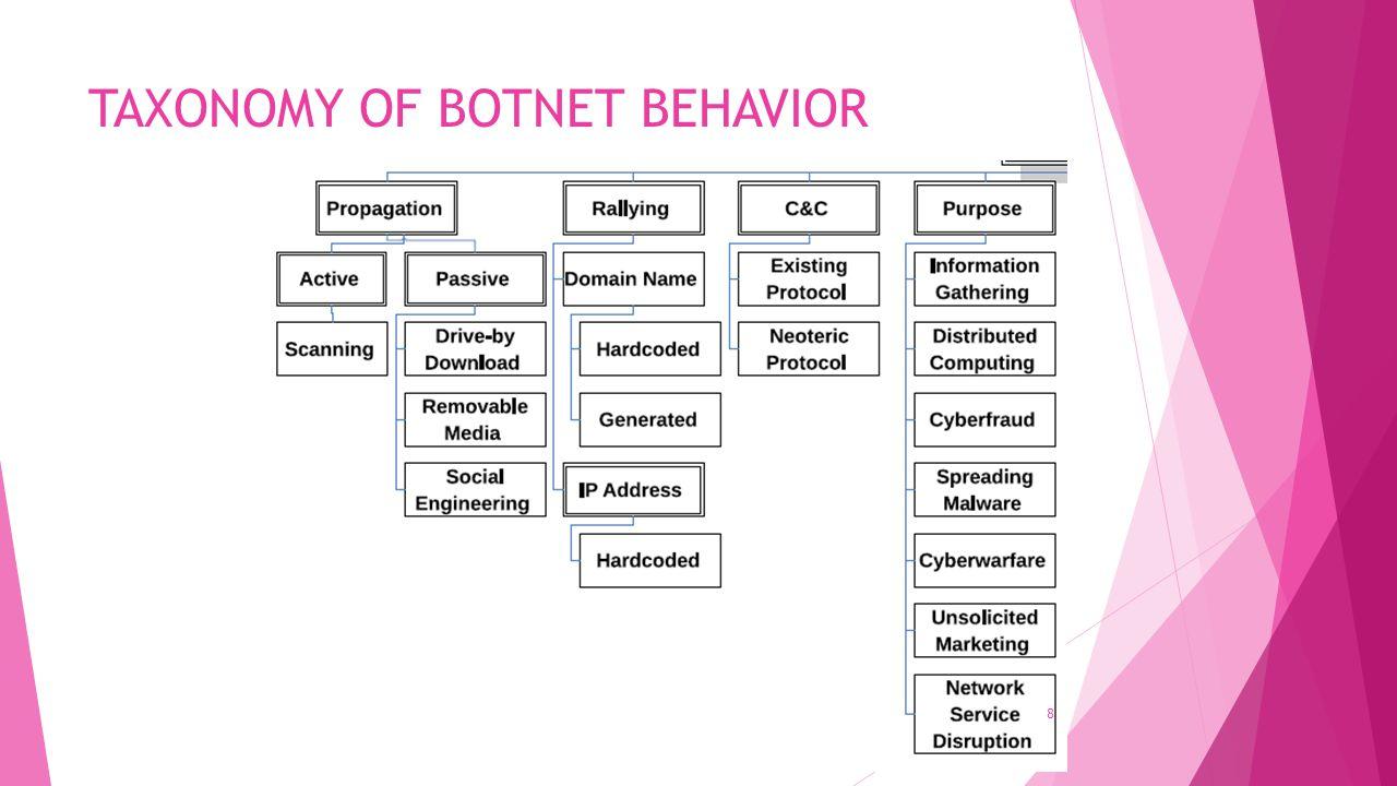 TAXONOMY OF BOTNET BEHAVIOR 8