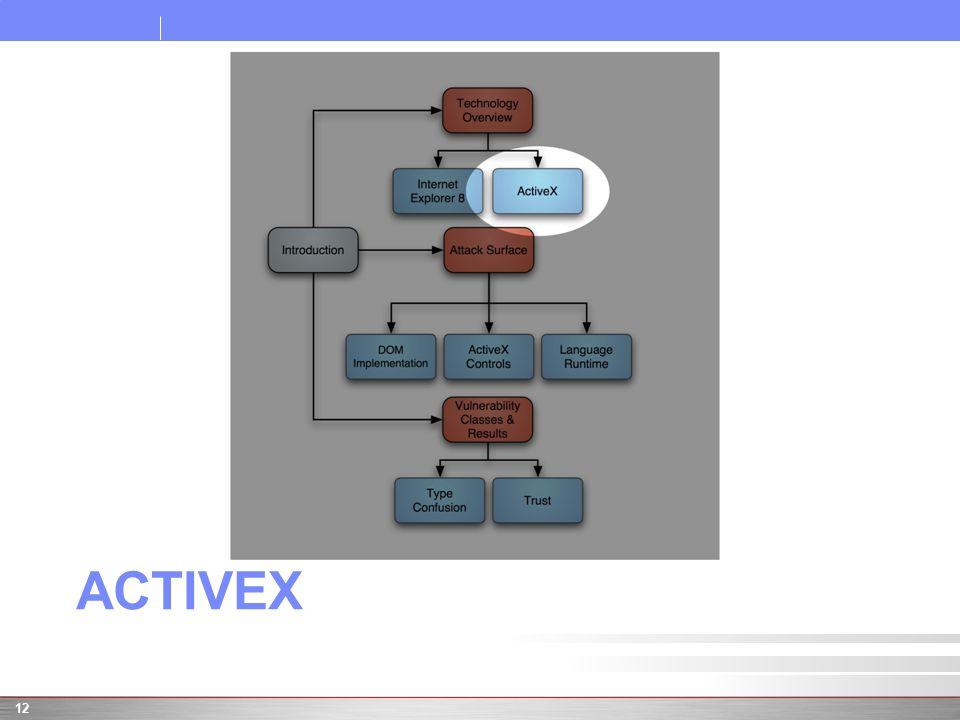 ACTIVEX 12