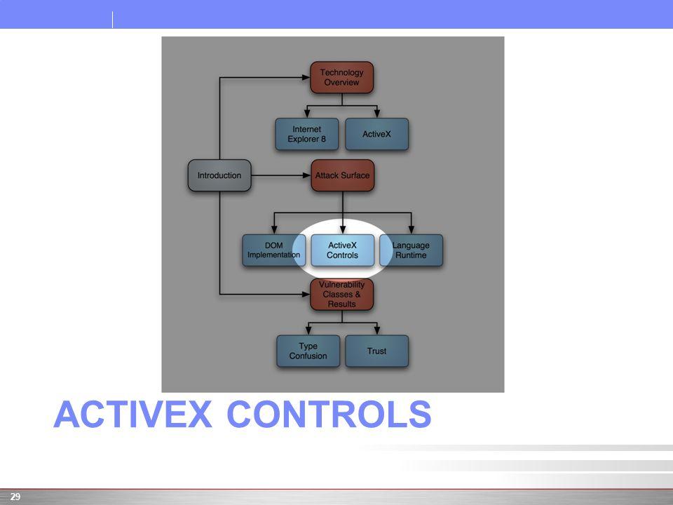 ACTIVEX CONTROLS 29