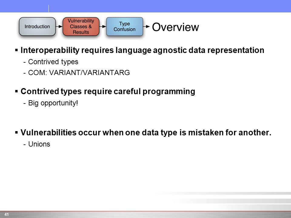  Interoperability requires language agnostic data representation -Contrived types -COM: VARIANT/VARIANTARG  Contrived types require careful programming -Big opportunity.